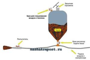 На рисунке показана принципиальная схема простейшего пескоструйного аппарата.