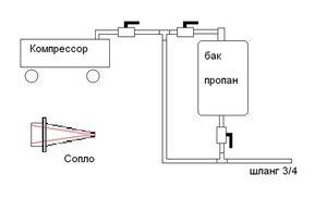Схема устройства пескоструйки с компрессором: простое и понятное решение.