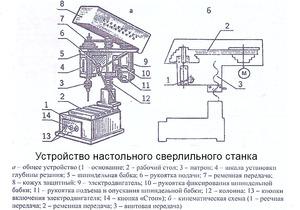 Устройство сверлильного станка