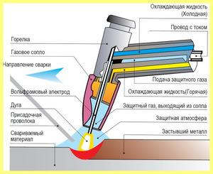 Как работает плазморез прямого действия