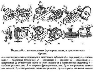 Фрезы для фрезеровки металла металлообрабатывающий инструмент своими руками