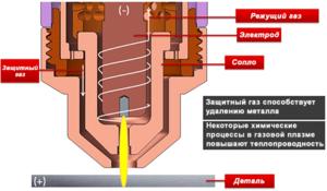 Как работает плазморез