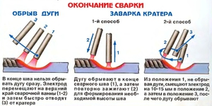 Как варить сваркой электродами