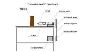 Описание способа изготовления винтового дровокола своими руками