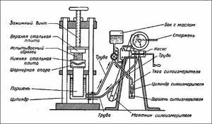 Схема гидравлический пресс