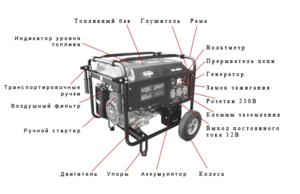 Техническое описание конструкции бензогенераторов