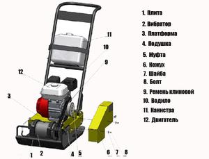 Схема виброплиты - наглядное изображение устройства.