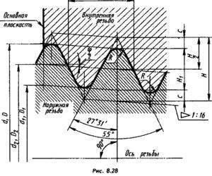Дюймовая резьба таблица