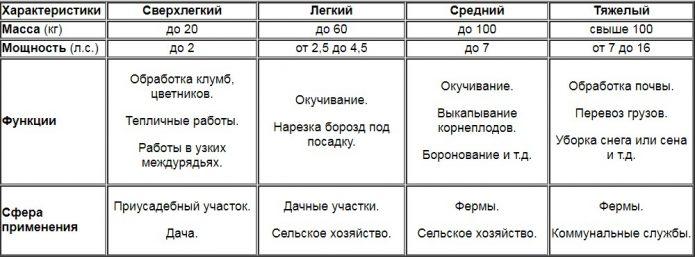 Сравнение характеристик классов мотоблоков