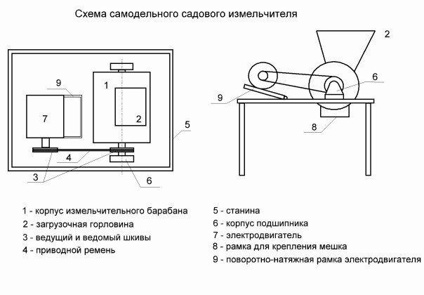 Схема садового измельчителя